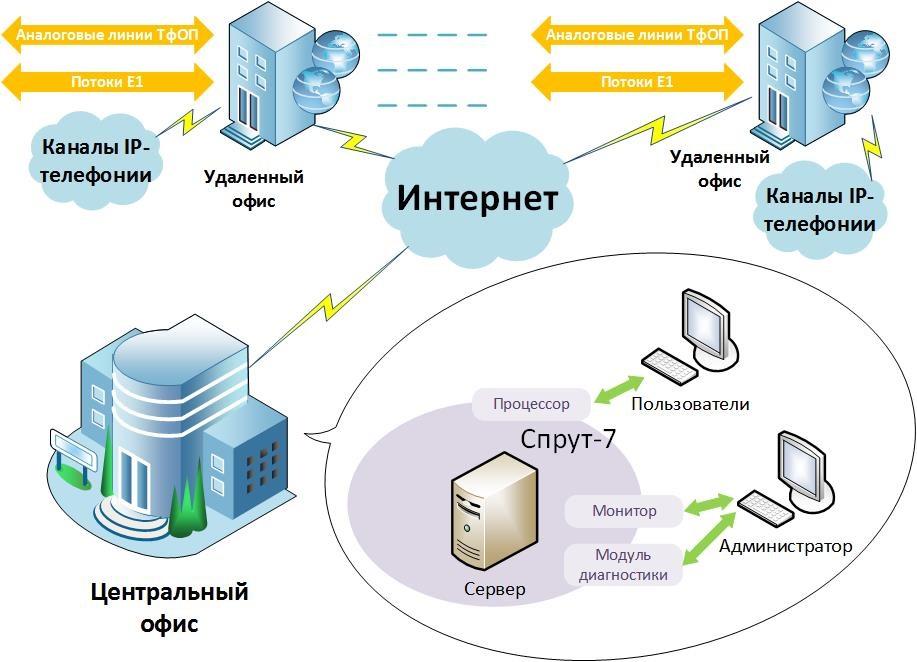 Удаленный сервер для офисной работы фриланс менеджер интернет магазина